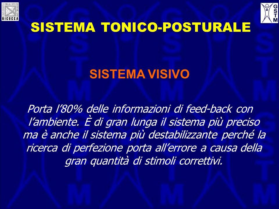 SISTEMA TONICO-POSTURALE SISTEMA VISIVO Porta l80% delle informazioni di feed-back con lambiente. È di gran lunga il sistema più preciso ma è anche il