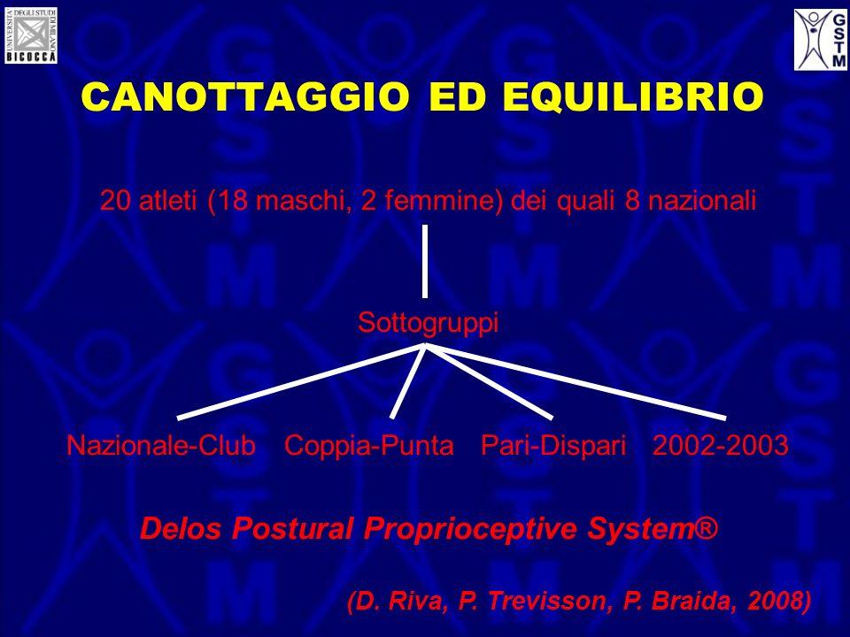 CANOTTAGGIO ED EQUILIBRIO 20 atleti (18 maschi, 2 femmine) dei quali 8 nazionali Sottogruppi Nazionale-Club Coppia-Punta Pari-Dispari 2002-2003 Delos