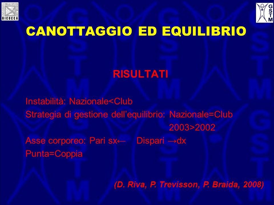 CANOTTAGGIO ED EQUILIBRIO RISULTATI Instabilità: Nazionale<Club Strategia di gestione dellequilibrio: Nazionale=Club 2003>2002 Asse corporeo: Pari sx
