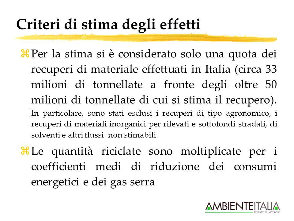 Criteri di stima degli effetti zPer la stima si è considerato solo una quota dei recuperi di materiale effettuati in Italia (circa 33 milioni di tonnellate a fronte degli oltre 50 milioni di tonnellate di cui si stima il recupero).