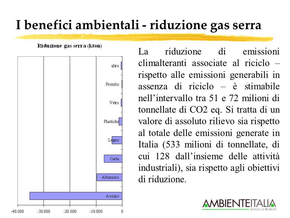 I benefici ambientali - riduzione gas serra La riduzione di emissioni climalteranti associate al riciclo – rispetto alle emissioni generabili in assenza di riciclo – è stimabile nellintervallo tra 51 e 72 milioni di tonnellate di CO2 eq.