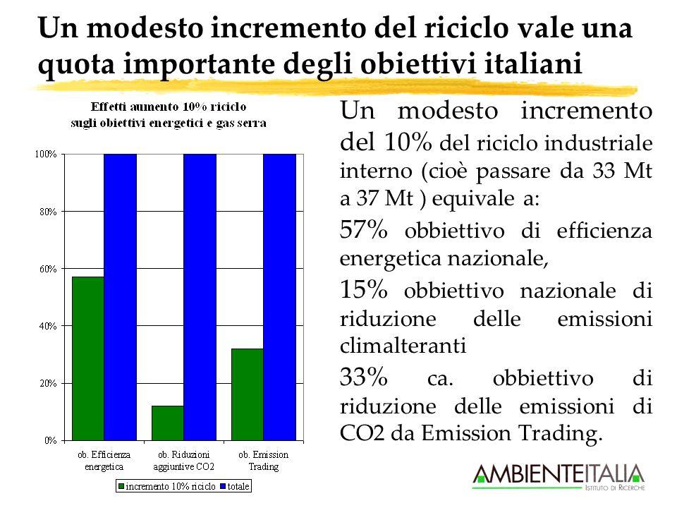 Un modesto incremento del riciclo vale una quota importante degli obiettivi italiani Un modesto incremento del 10% del riciclo industriale interno (cioè passare da 33 Mt a 37 Mt ) equivale a: 57% obbiettivo di efficienza energetica nazionale, 15% obbiettivo nazionale di riduzione delle emissioni climalteranti 33% ca.