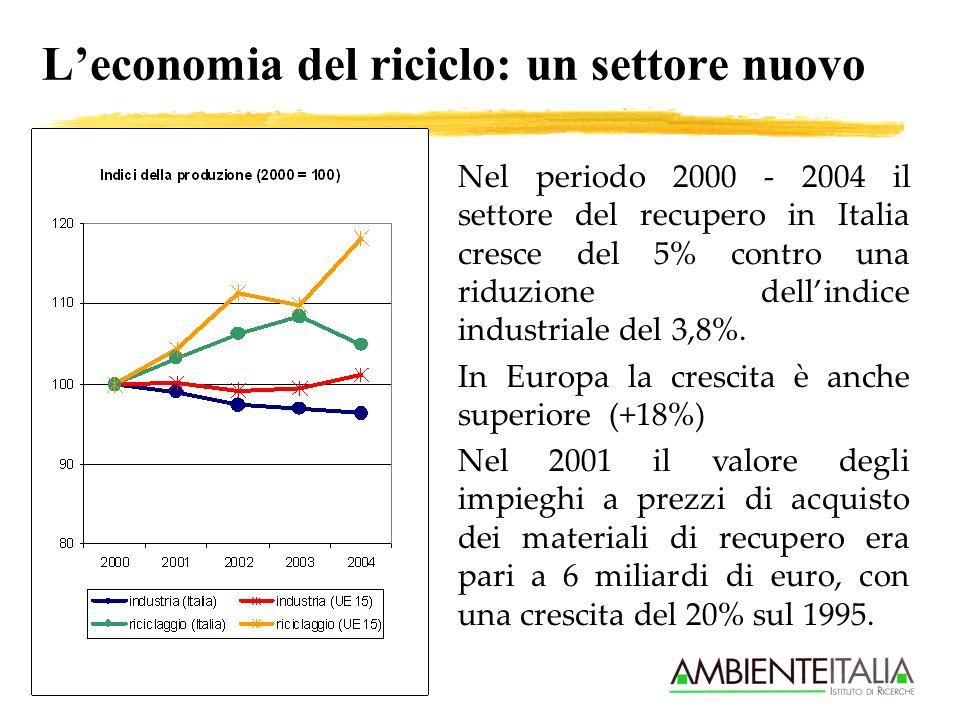 Leconomia del riciclo: un settore nuovo Nel periodo 2000 - 2004 il settore del recupero in Italia cresce del 5% contro una riduzione dellindice indust