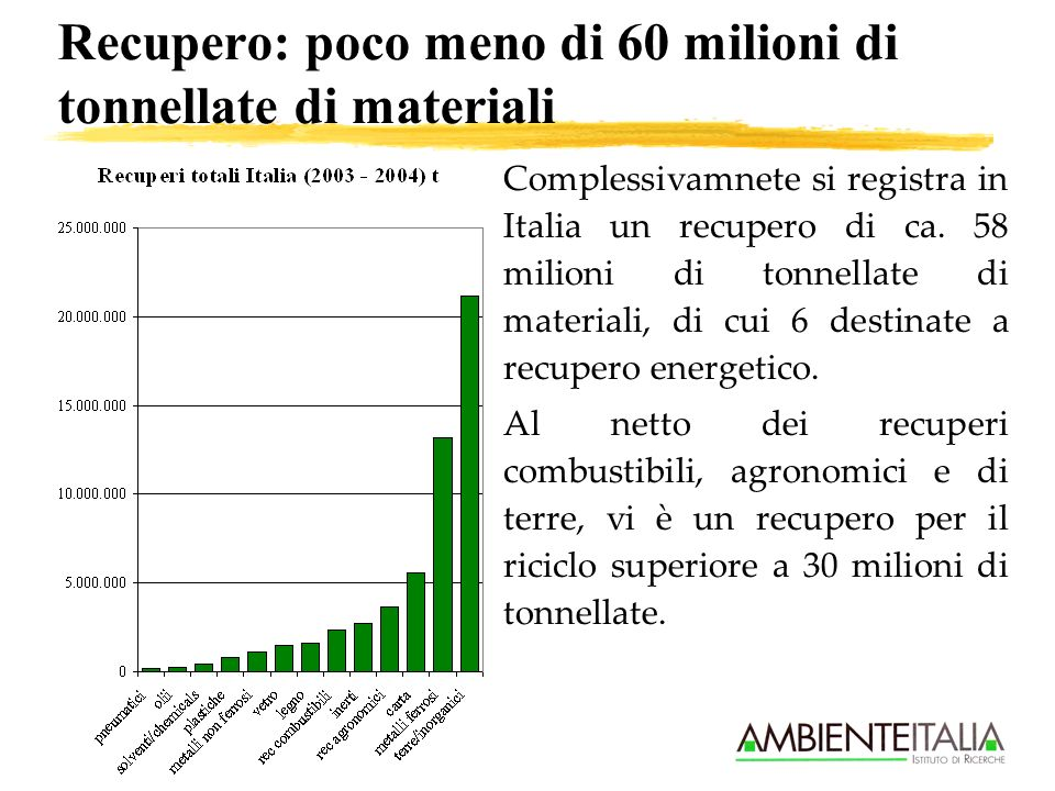 Recupero: poco meno di 60 milioni di tonnellate di materiali Complessivamnete si registra in Italia un recupero di ca. 58 milioni di tonnellate di mat