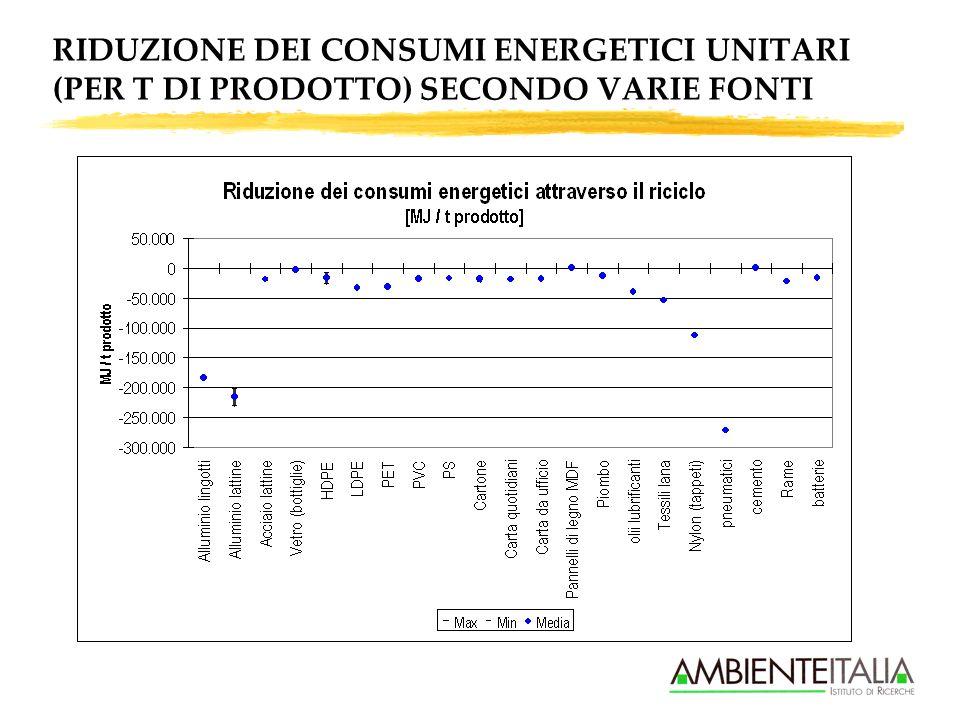 RIDUZIONE EMISSIONI CLIMALTERANTI UNITARIE (PER T DI PRODOTTO) SECONDO VARIE FONTI