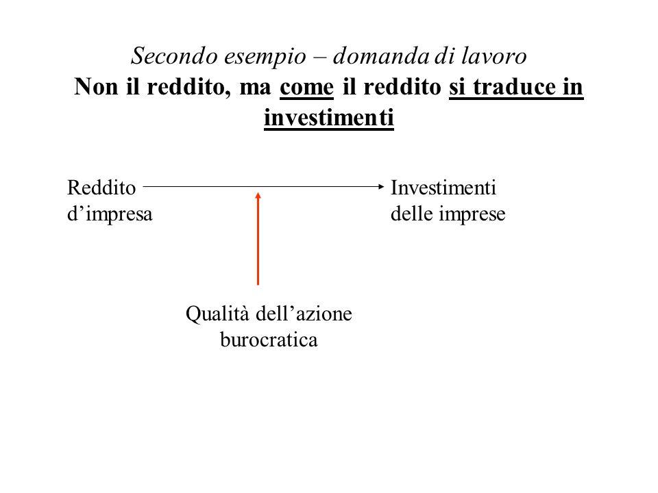 Secondo esempio – domanda di lavoro Non il reddito, ma come il reddito si traduce in investimenti Reddito dimpresa Investimenti delle imprese Qualità