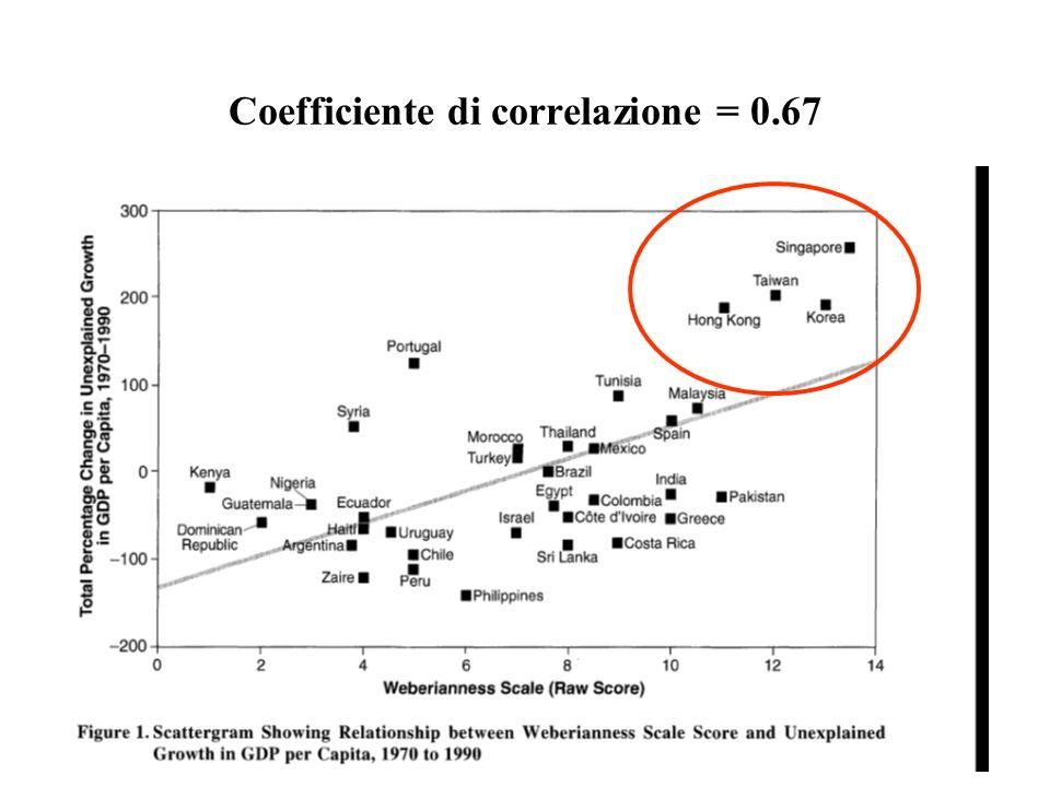 Coefficiente di correlazione = 0.67