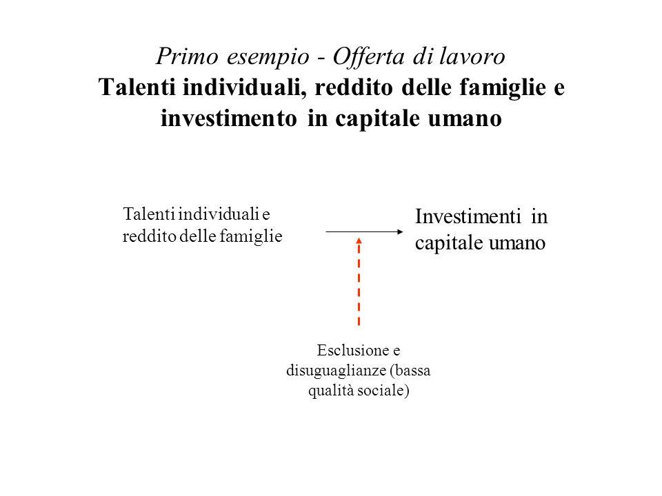 Come linclusione sociale e le disuguaglianze economiche possono pregiudicare gli investimenti in capitale umano Un esempio dagli Stati Uniti (e domani in Italia?): 1)Il reddito dipende dal capitale umano; 2)Le disuguaglianze economiche generano esclusione sociale: es.