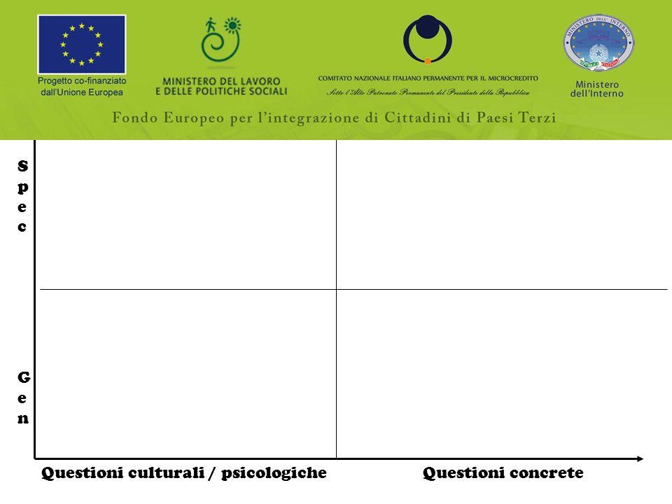 Questioni culturali / psicologiche Questioni concrete SpecGenSpecGen