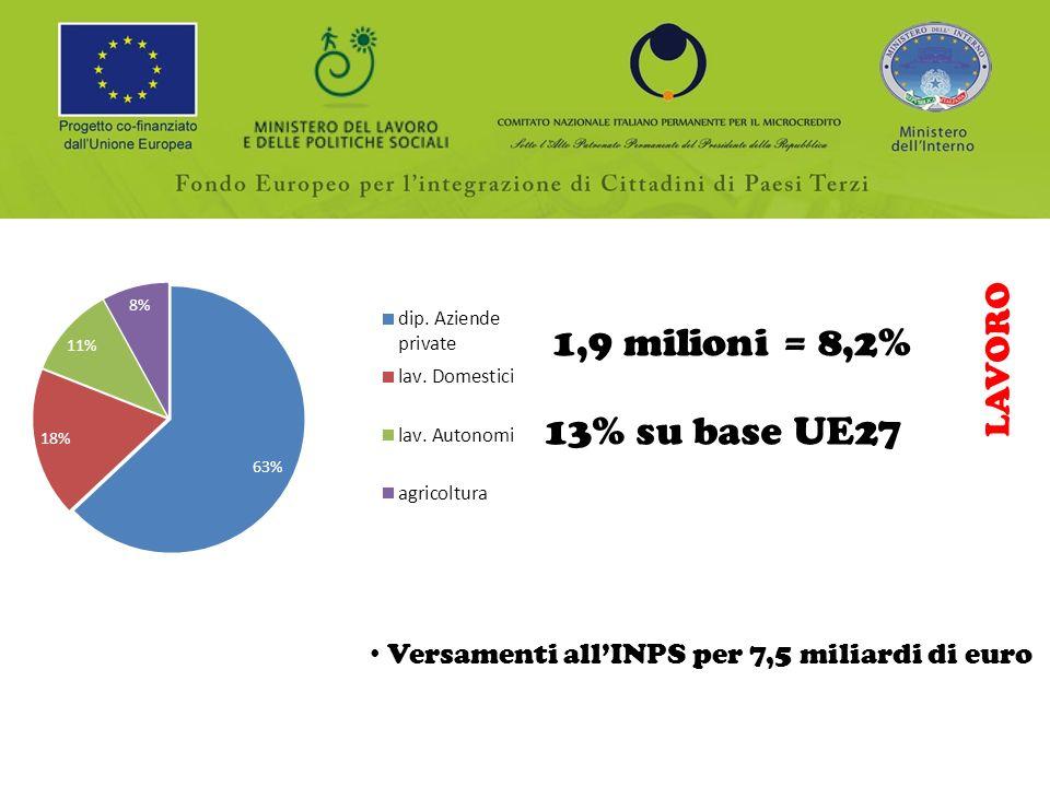 LAVORO 1,9 milioni = 8,2% 13% su base UE27 Versamenti allINPS per 7,5 miliardi di euro
