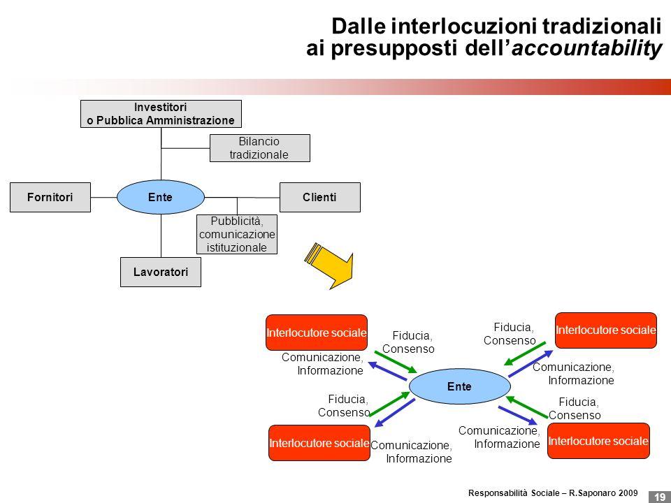 Responsabilità Sociale – R.Saponaro 2009 19 Dalle interlocuzioni tradizionali ai presupposti dellaccountability Ente Investitori o Pubblica Amministra