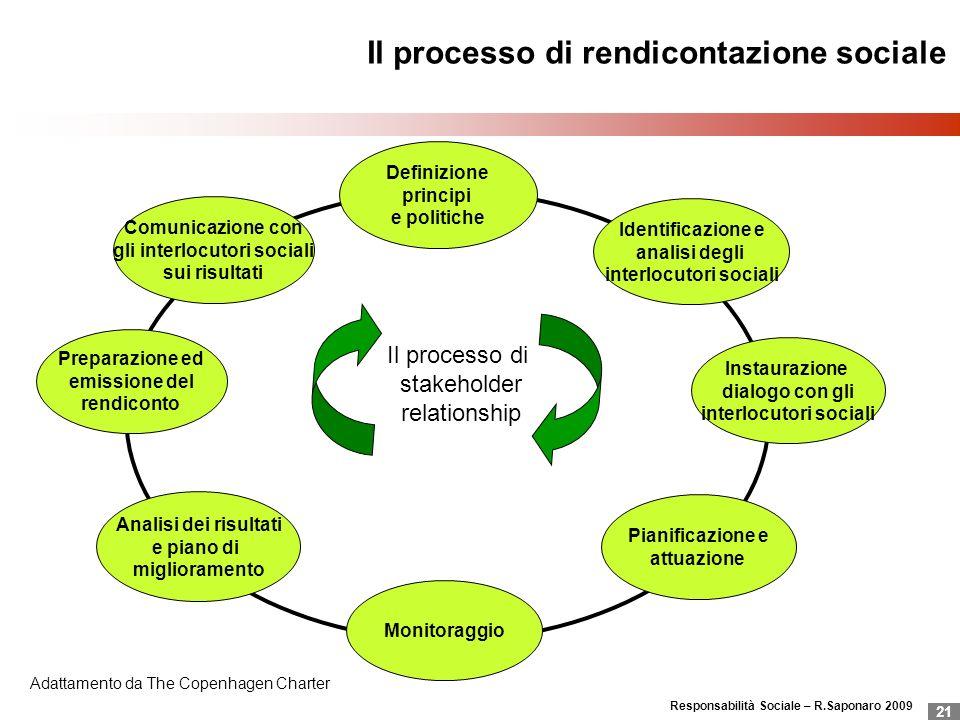 Responsabilità Sociale – R.Saponaro 2009 21 Il processo di rendicontazione sociale Comunicazione con gli interlocutori sociali sui risultati Definizio