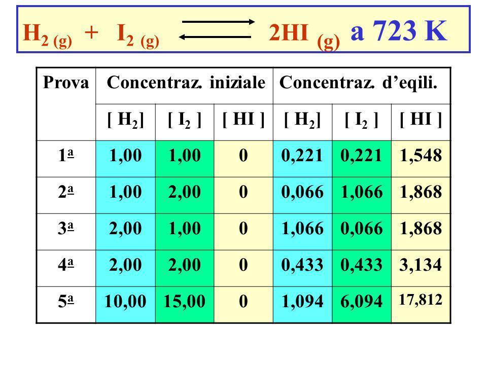 Deduzione sperimentale della legge dellazione di massa