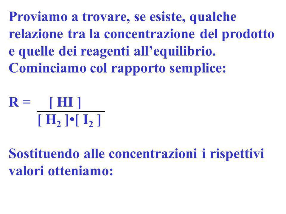 H 2 (g) + I 2 (g) 2HI (g) a 723 K Prova [ H 2 ][ I 2 ][ HI ][ H 2 ][ I 2 ][ HI ] 1a1a 1,00 00,221 1,548 2a2a 1,002,0000,0661,0661,868 3a3a 2,001,0001,