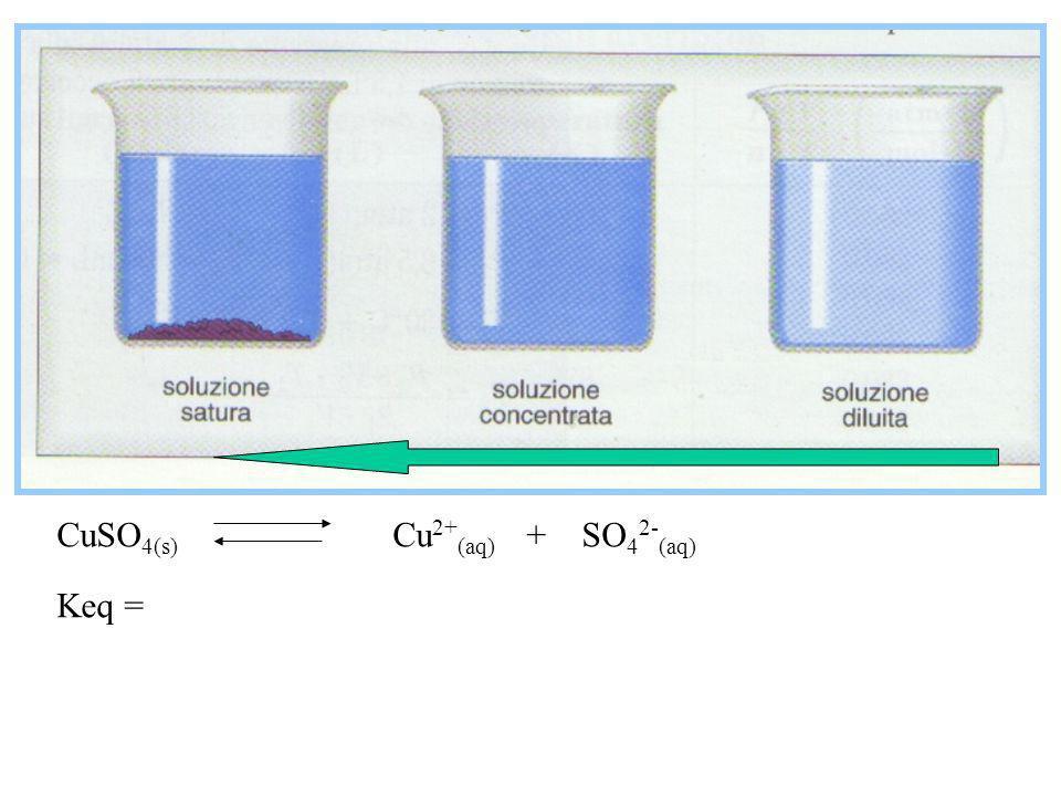 C 2 H 5 OH (l) + O 2 (g) CO 2 (g) + H 2 O (g) Keq = ? Nel formulare lespressione delle costanti dequilibrio si ignorano i liquidi puri