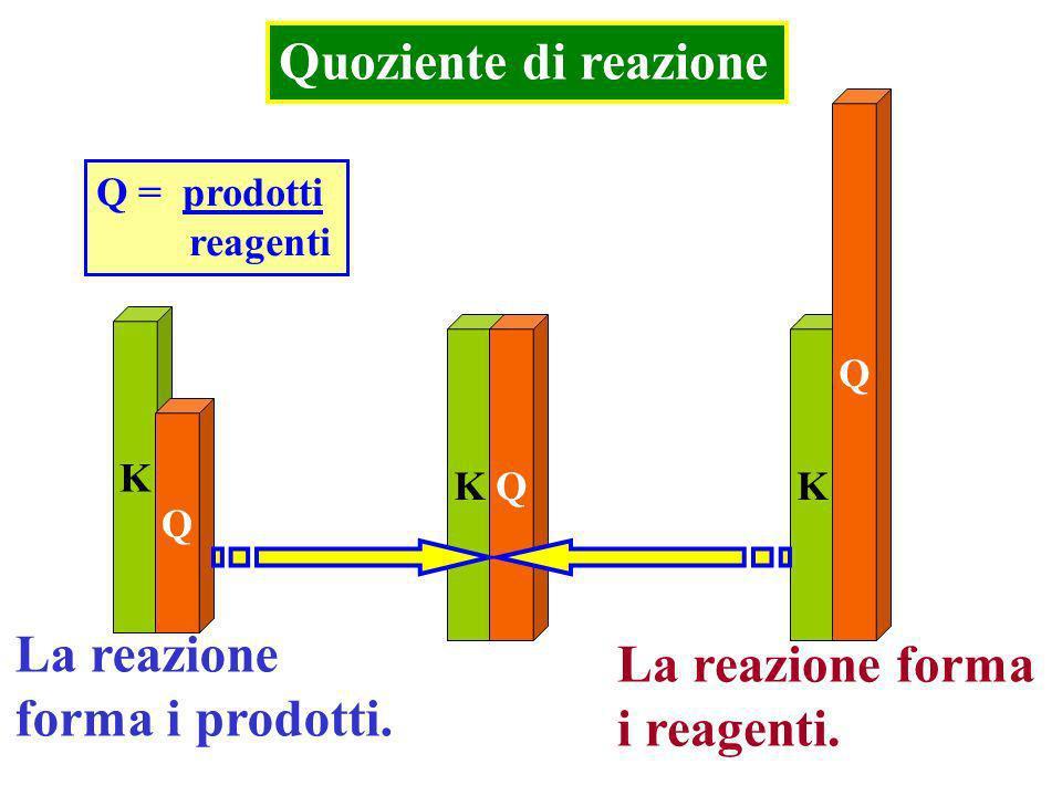 Quoziente di reazione Si calcola con una espressione identica alla Keq ma con le concentrazioni presenti in un momento qualunque della reazione. Alleq