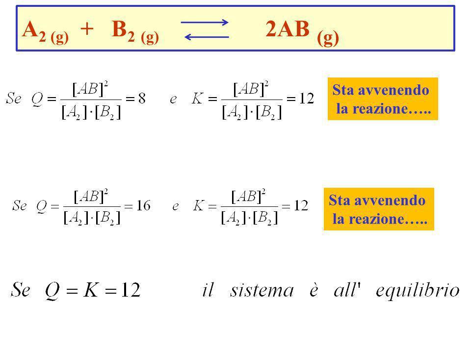 Quoziente di reazione K KKQ Q Q La reazione forma i prodotti. La reazione forma i reagenti. Q = prodotti reagenti