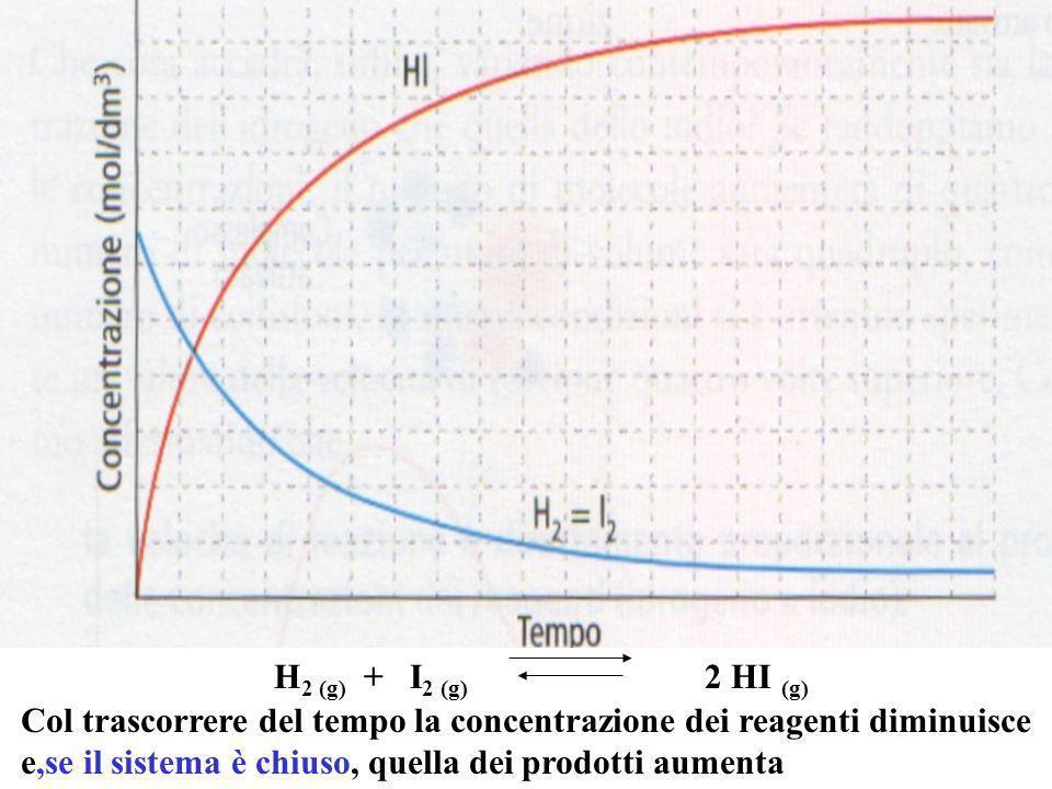 Lapplicazione delle costanti dequilibrio Kc = 0,01 Kc = 100 Kc = 1 Il valore di K ci informa del grado di