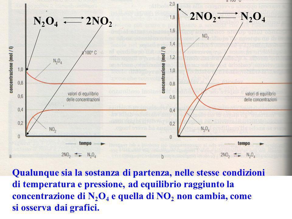 Qualunque sia la sostanza di partenza, nelle stesse condizioni di temperatura e pressione, ad equilibrio raggiunto la concentrazione di N2O4 N2O4 e quella di NO 2 non cambia, come si osserva dai grafici.