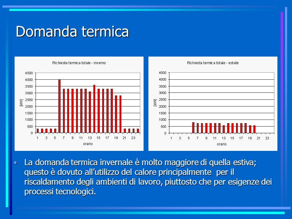 Domanda termica La domanda termica invernale è molto maggiore di quella estiva; questo è dovuto allutilizzo del calore principalmente per il riscaldam