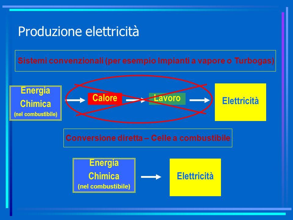 Produzione elettricità Sistemi convenzionali (per esempio Impianti a vapore o Turbogas) Energia Chimica (nel combustibile) CaloreLavoro Elettricità Co