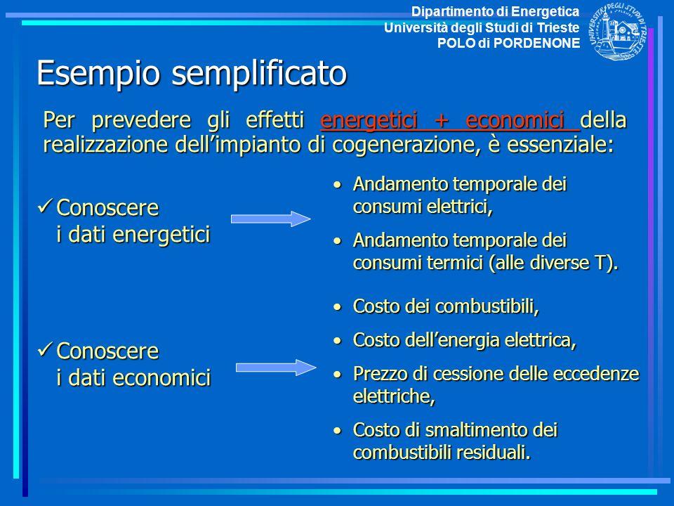 Esempio semplificato Dipartimento di Energetica Università degli Studi di Trieste POLO di PORDENONE Per prevedere gli effetti energetici + economici d