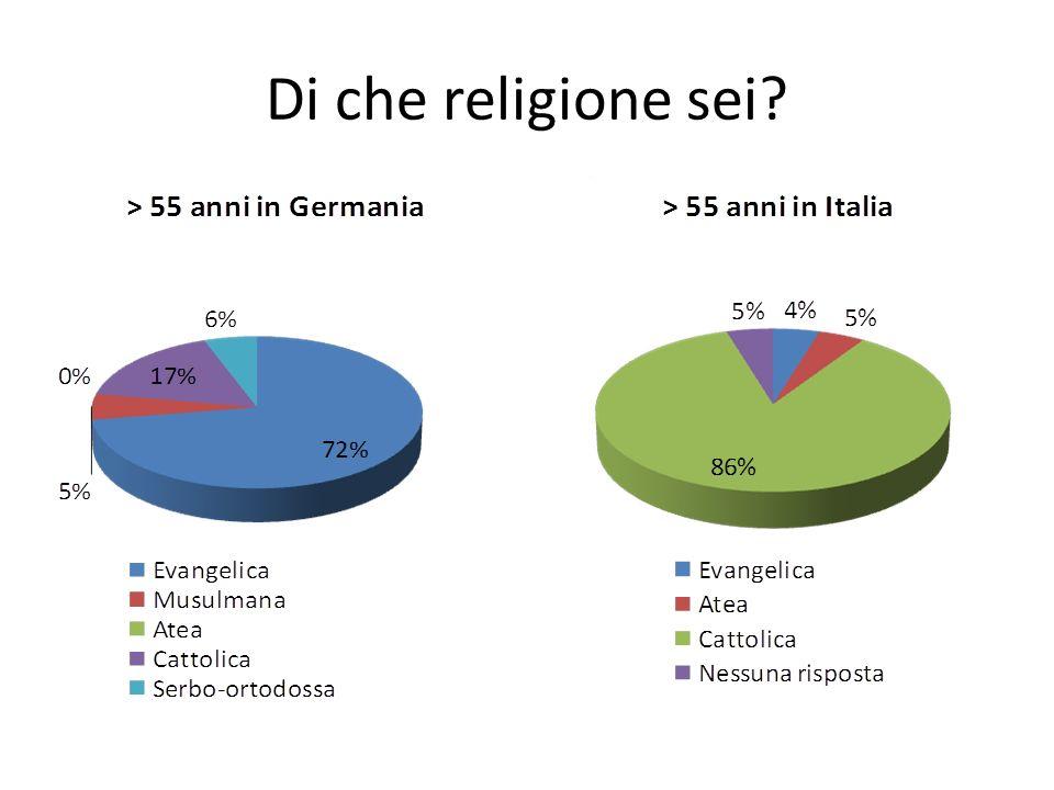 Di che religione sei