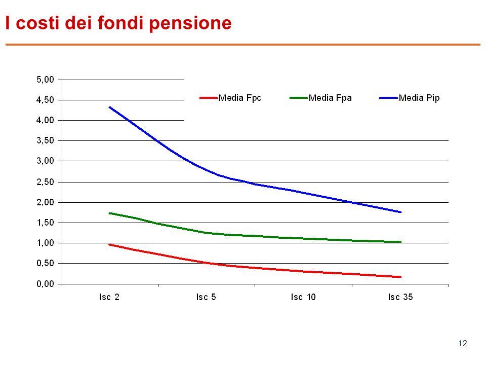 www.mefop.it 12 I costi dei fondi pensione