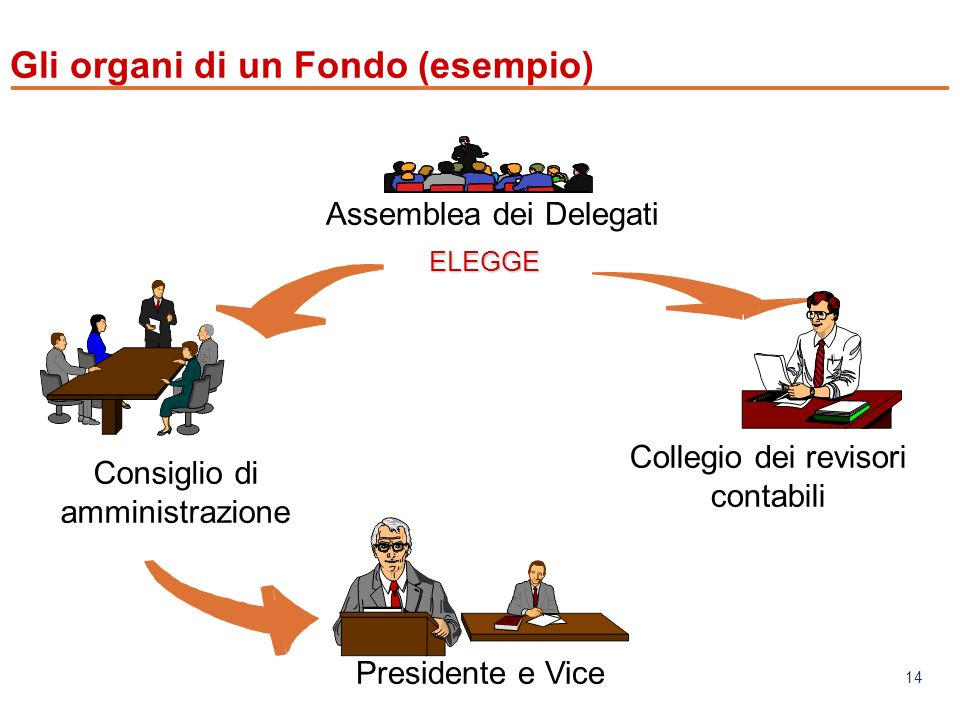 www.mefop.it 14 Consiglio di amministrazione Collegio dei revisori contabili Presidente e Vice ELEGGEELEGGE Assemblea dei Delegati Gli organi di un Fondo (esempio)