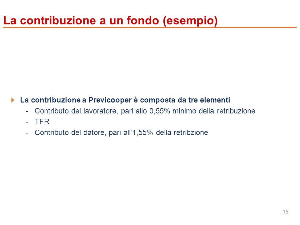 www.mefop.it 15 La contribuzione a un fondo (esempio) La contribuzione a Previcooper è composta da tre elementi -Contributo del lavoratore, pari allo 0,55% minimo della retribuzione -TFR -Contributo del datore, pari all1,55% della retribzione