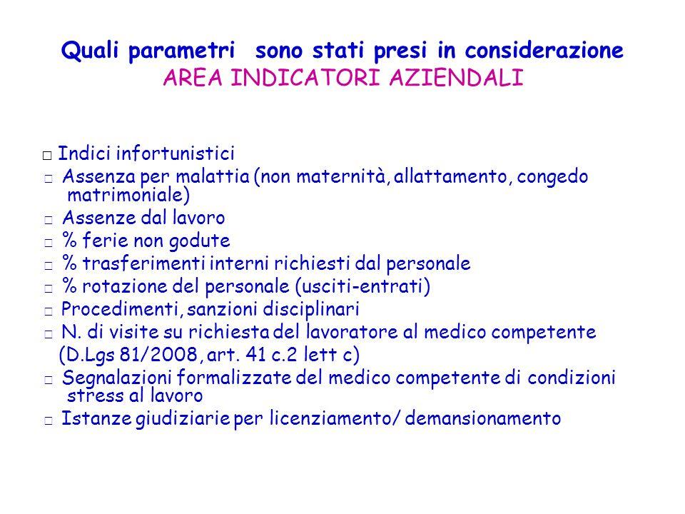 Quali parametri sono stati presi in considerazione AREA INDICATORI AZIENDALI Indici infortunistici Assenza per malattia (non maternità, allattamento,