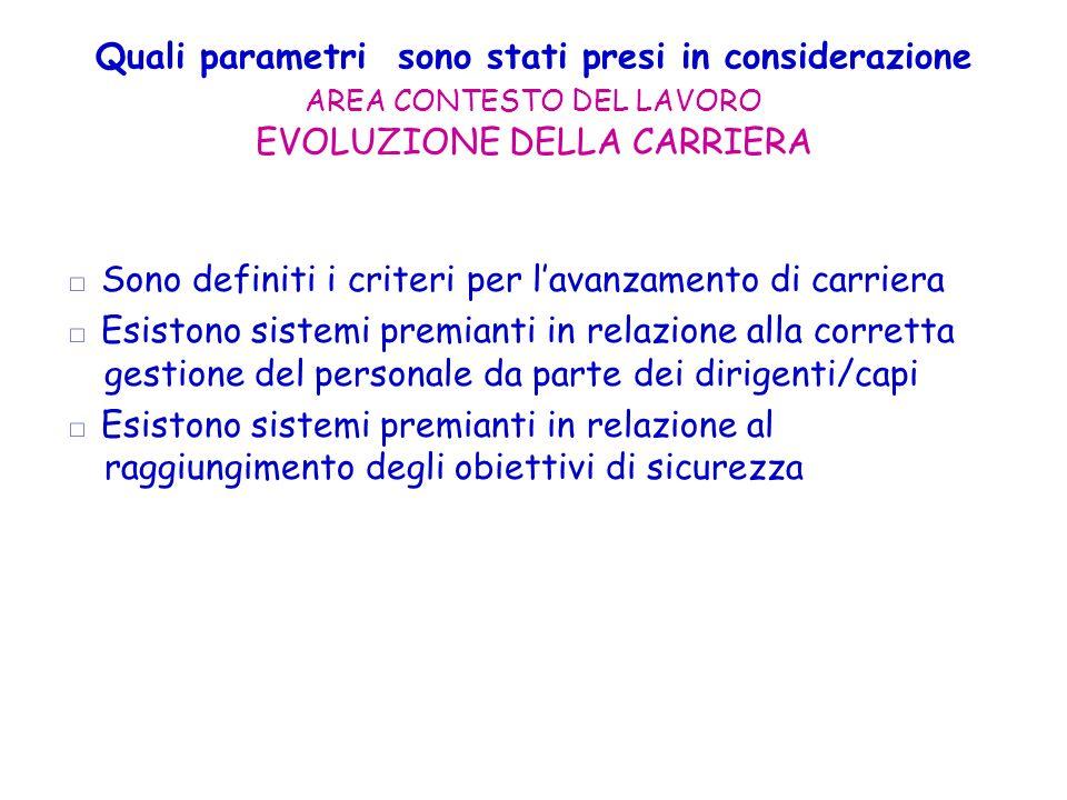 Quali parametri sono stati presi in considerazione AREA CONTESTO DEL LAVORO EVOLUZIONE DELLA CARRIERA Sono definiti i criteri per lavanzamento di carr