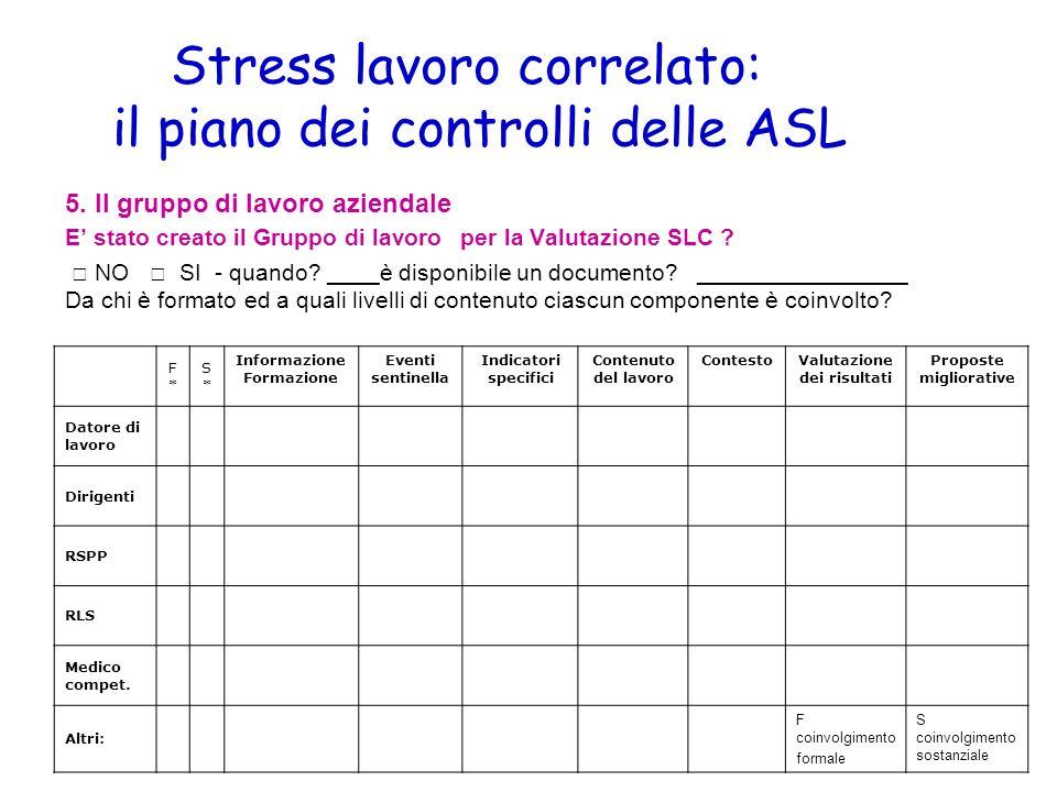 Stress lavoro correlato: il piano dei controlli delle ASL 5. Il gruppo di lavoro aziendale E stato creato il Gruppo di lavoro per la Valutazione SLC ?