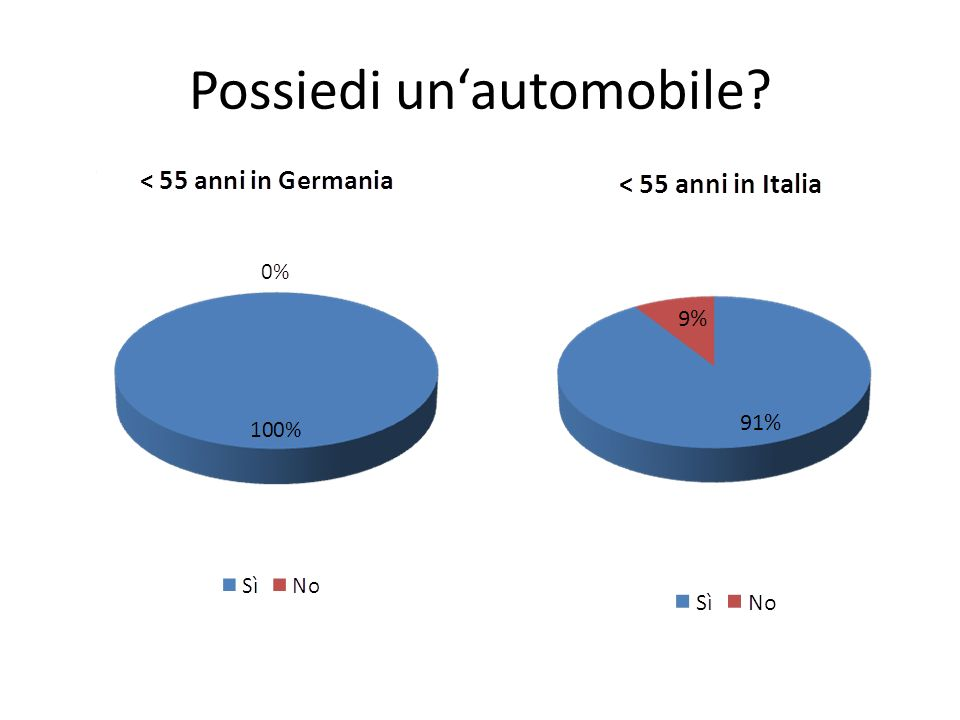 Possiedi unautomobile?