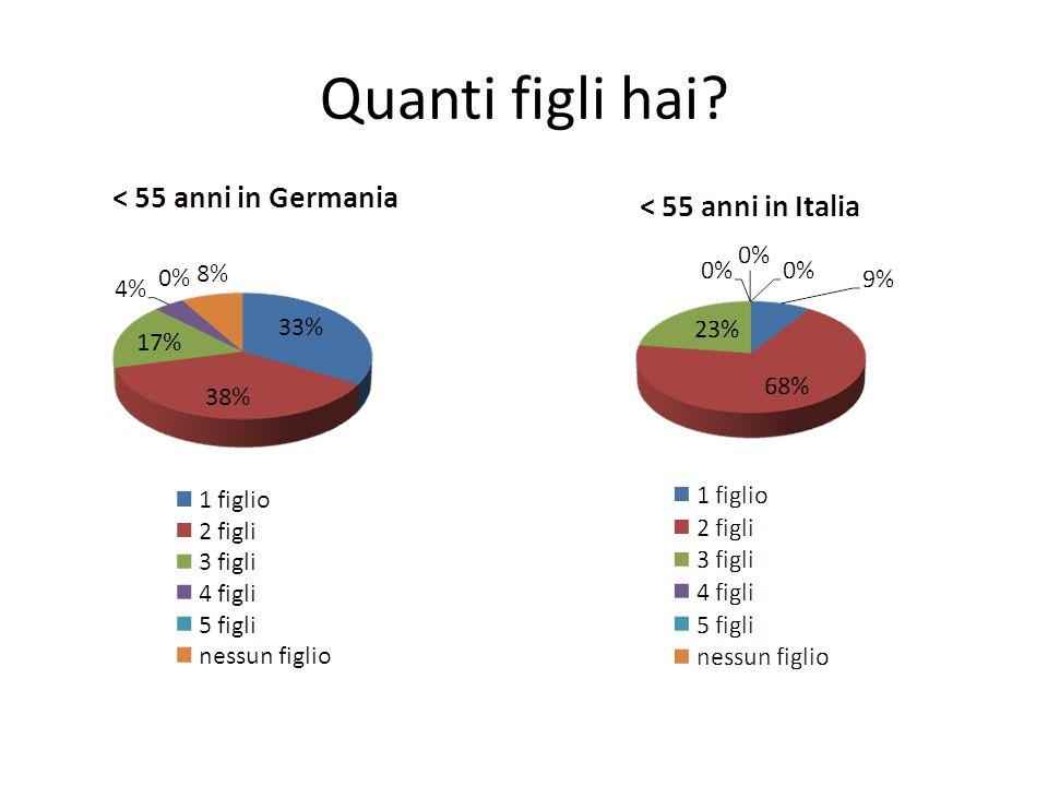 Siete tu o la tua famiglia immigrati in Germania / Italia?