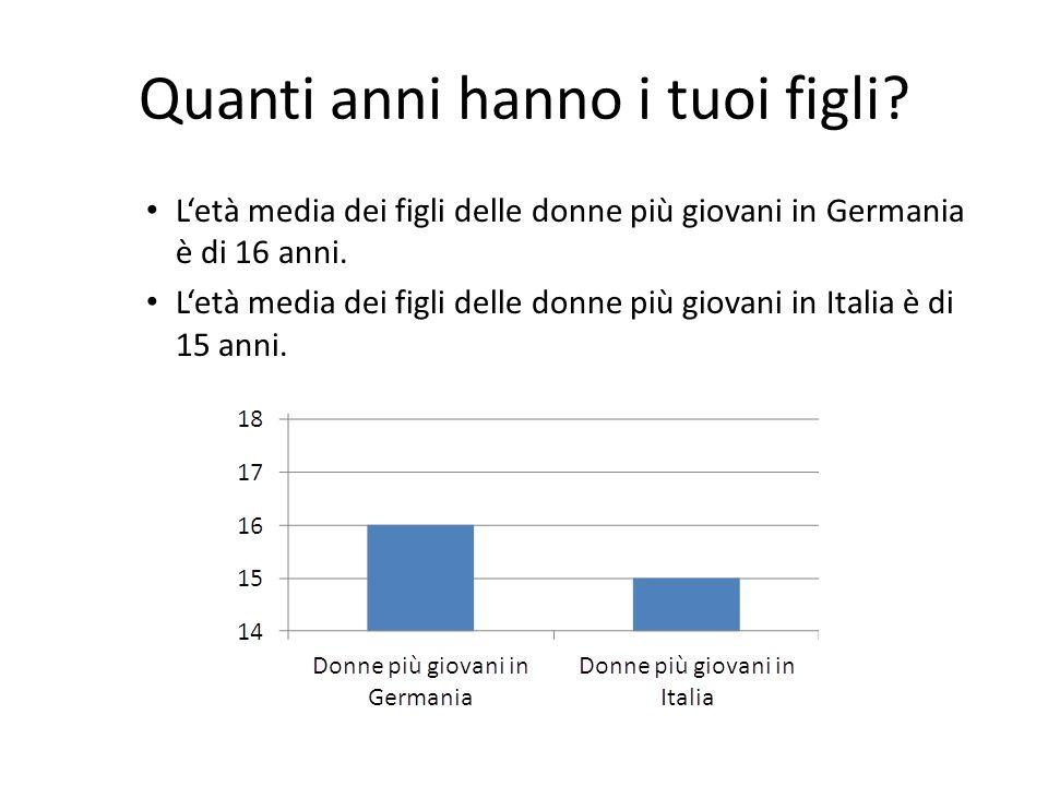 Sei felice della tua vita in Germania/ Italia?