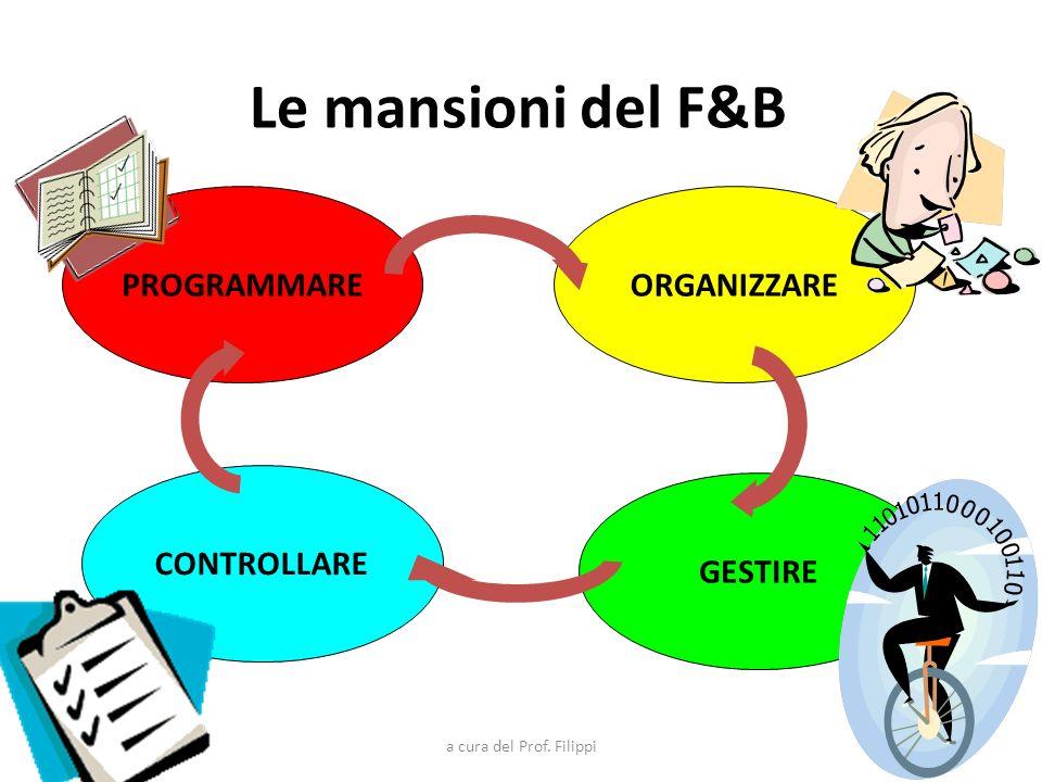 a cura del Prof. Filippi Le mansioni del F&B PROGRAMMARE GESTIRE CONTROLLARE ORGANIZZARE