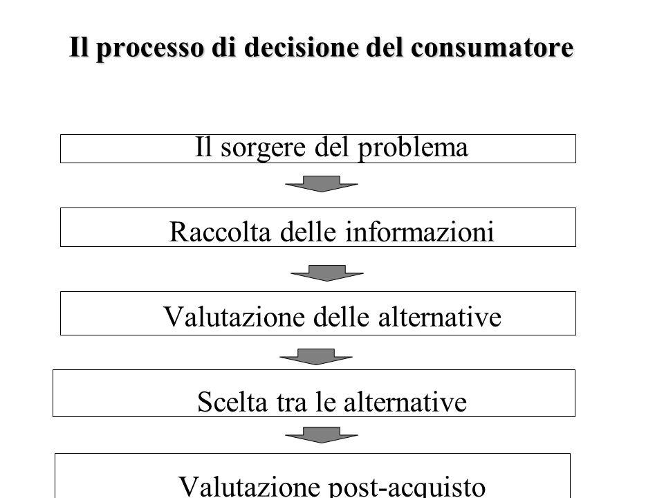 Il processo di decisione del consumatore Il sorgere del problema Raccolta delle informazioni Valutazione delle alternative Scelta tra le alternative V