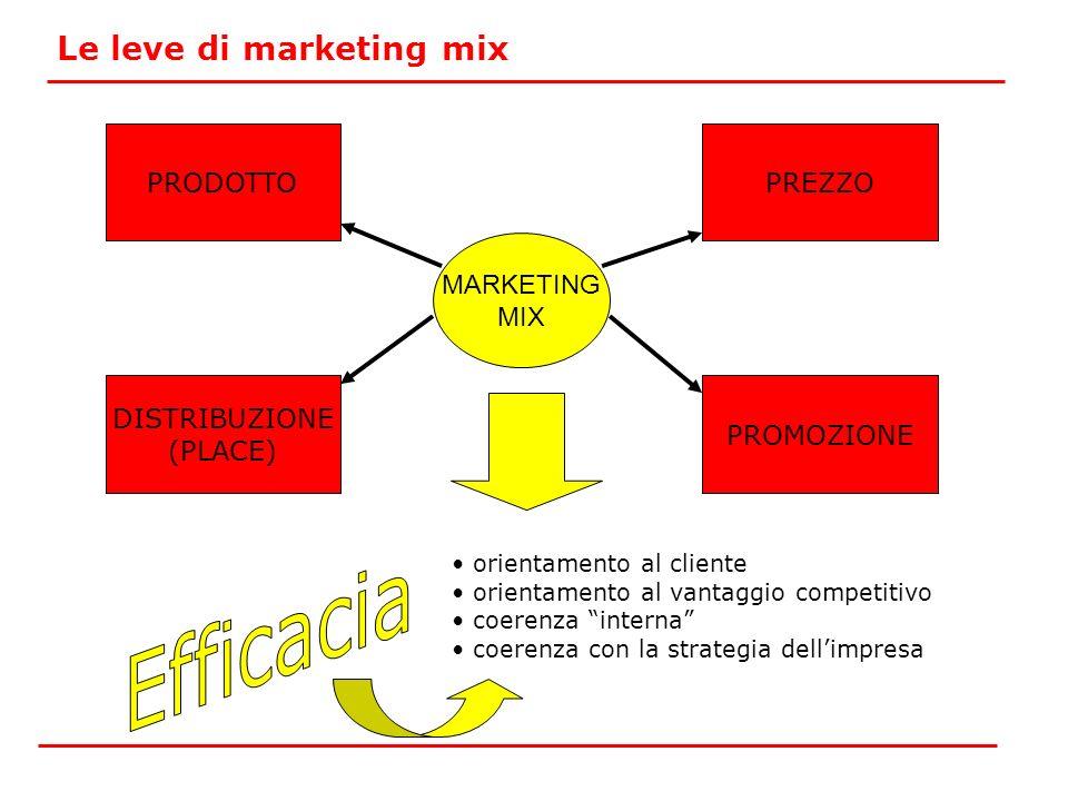 Le leve di marketing mix MARKETING MIX PRODOTTO PROMOZIONE PREZZO DISTRIBUZIONE (PLACE) orientamento al cliente orientamento al vantaggio competitivo