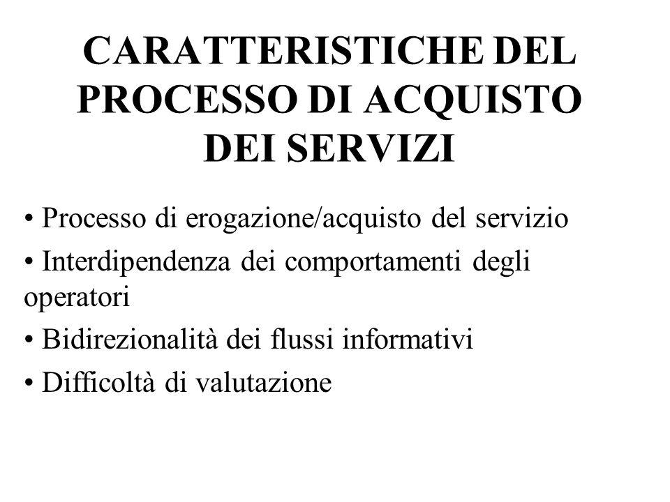 CARATTERISTICHE DEL PROCESSO DI ACQUISTO DEI SERVIZI Processo di erogazione/acquisto del servizio Interdipendenza dei comportamenti degli operatori Bi