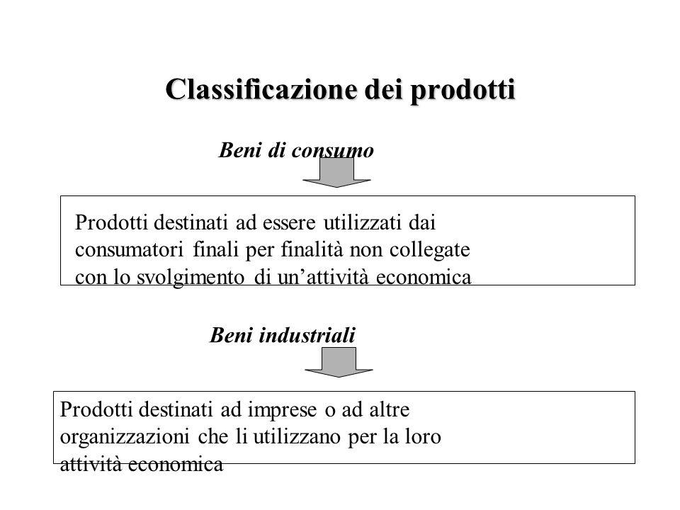 Classificazione dei prodotti Beni di consumo Prodotti destinati ad essere utilizzati dai consumatori finali per finalità non collegate con lo svolgime