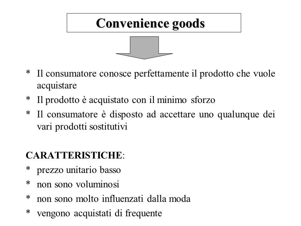 Convenience goods *Il consumatore conosce perfettamente il prodotto che vuole acquistare *Il prodotto è acquistato con il minimo sforzo *Il consumator