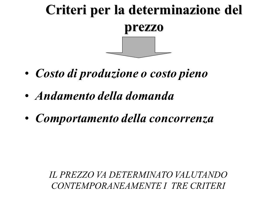Criteri per la determinazione del prezzo Costo di produzione o costo pieno Andamento della domanda Comportamento della concorrenza IL PREZZO VA DETERM