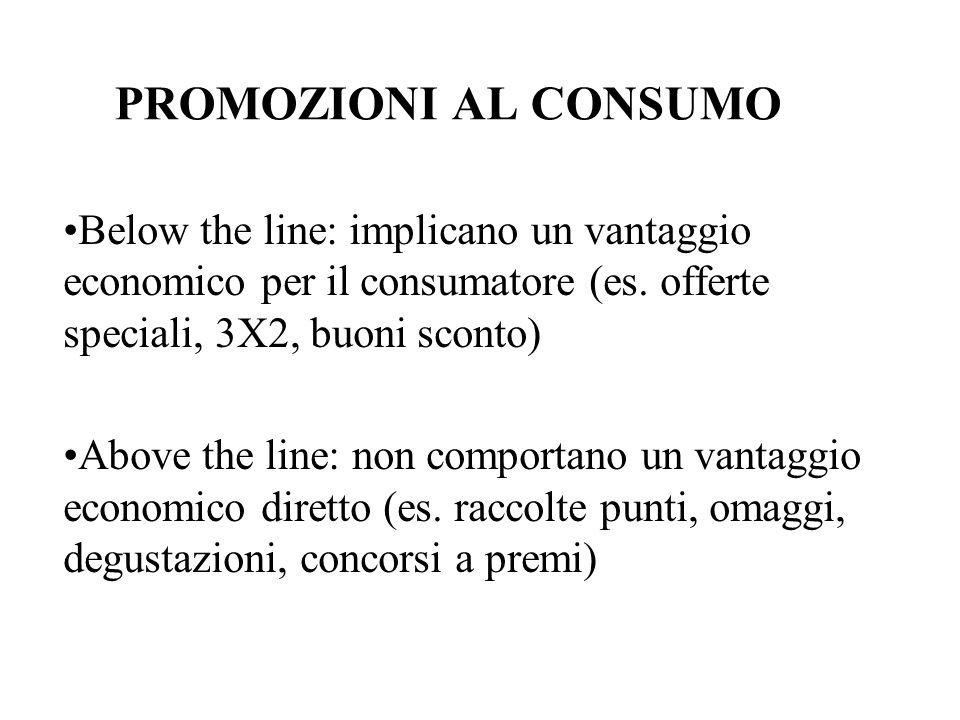 PROMOZIONI AL CONSUMO Below the line: implicano un vantaggio economico per il consumatore (es. offerte speciali, 3X2, buoni sconto) Above the line: no