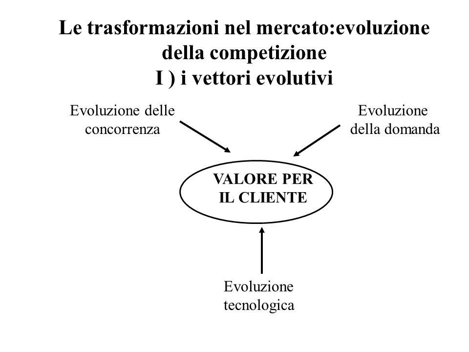Le trasformazioni nel mercato:evoluzione della competizione I ) i vettori evolutivi Evoluzione delle concorrenza Evoluzione tecnologica Evoluzione del