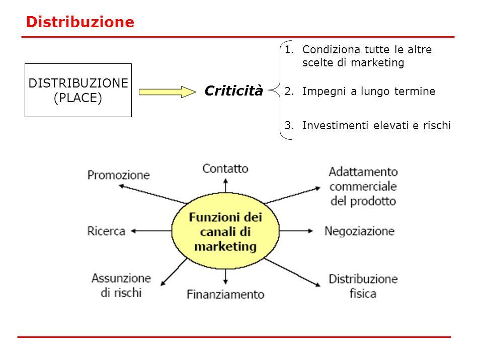 DISTRIBUZIONE (PLACE) Distribuzione Criticità 1.Condiziona tutte le altre scelte di marketing 2.Impegni a lungo termine 3.Investimenti elevati e risch