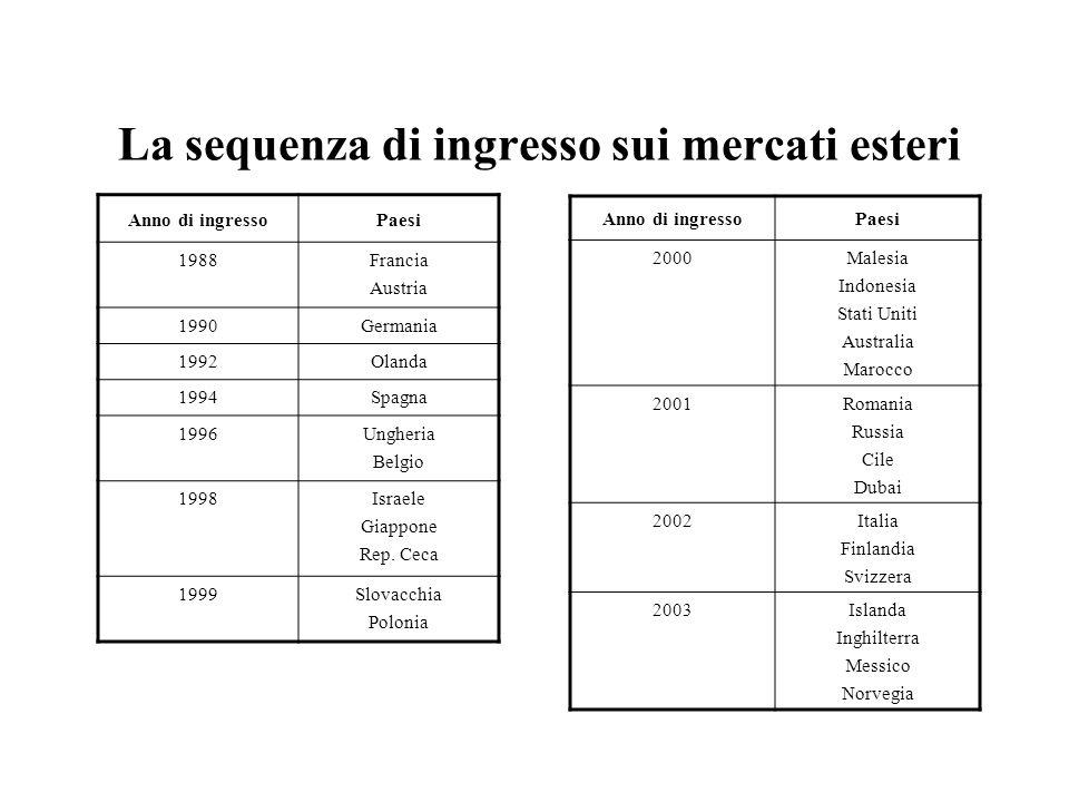 La sequenza di ingresso sui mercati esteri Anno di ingressoPaesi 1988Francia Austria 1990Germania 1992Olanda 1994Spagna 1996Ungheria Belgio 1998Israel