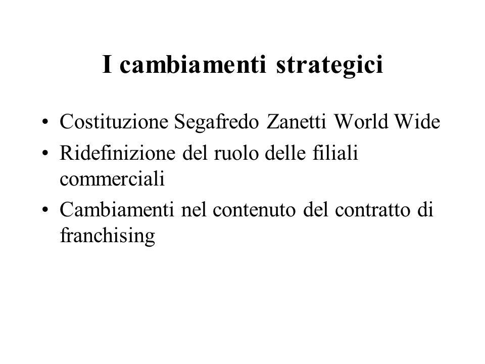 I cambiamenti strategici Costituzione Segafredo Zanetti World Wide Ridefinizione del ruolo delle filiali commerciali Cambiamenti nel contenuto del con