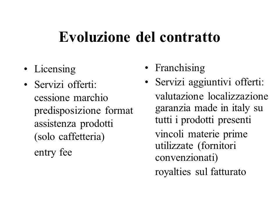 Evoluzione del contratto Licensing Servizi offerti: cessione marchio predisposizione format assistenza prodotti (solo caffetteria) entry fee Franchisi