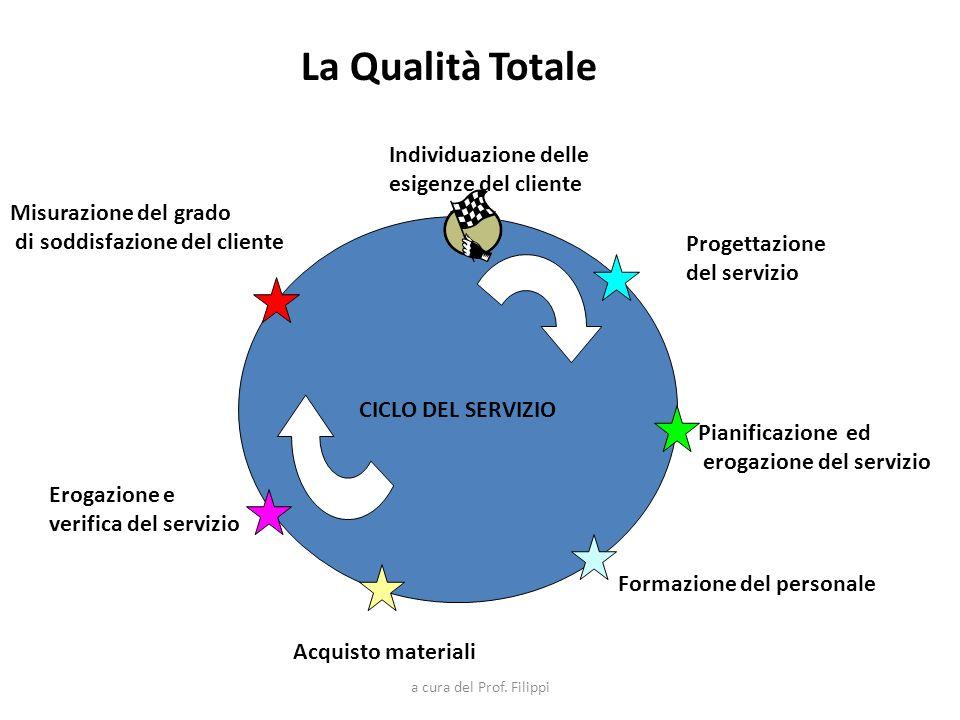 I fattori che possono incidere sulla qualità dei servizi sono: Affidabilità cioè lazienda deve fornire il giusto servizio al momento opportuno, rispettando tutte le promesse assunte; Es.